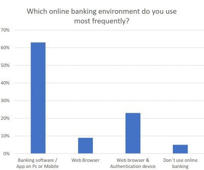Which online banking environment do you use most frequently?