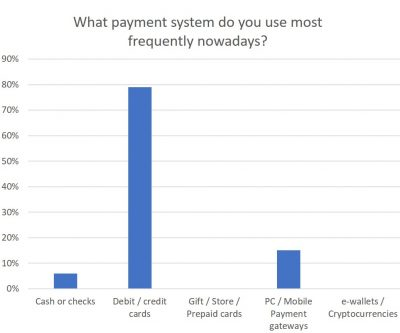 What payment system do you use most frequently nowadays?